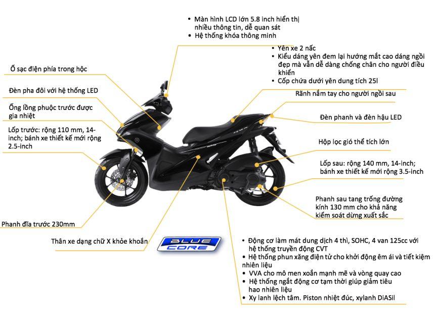 Chức năng của xe Yamaha NVX 125